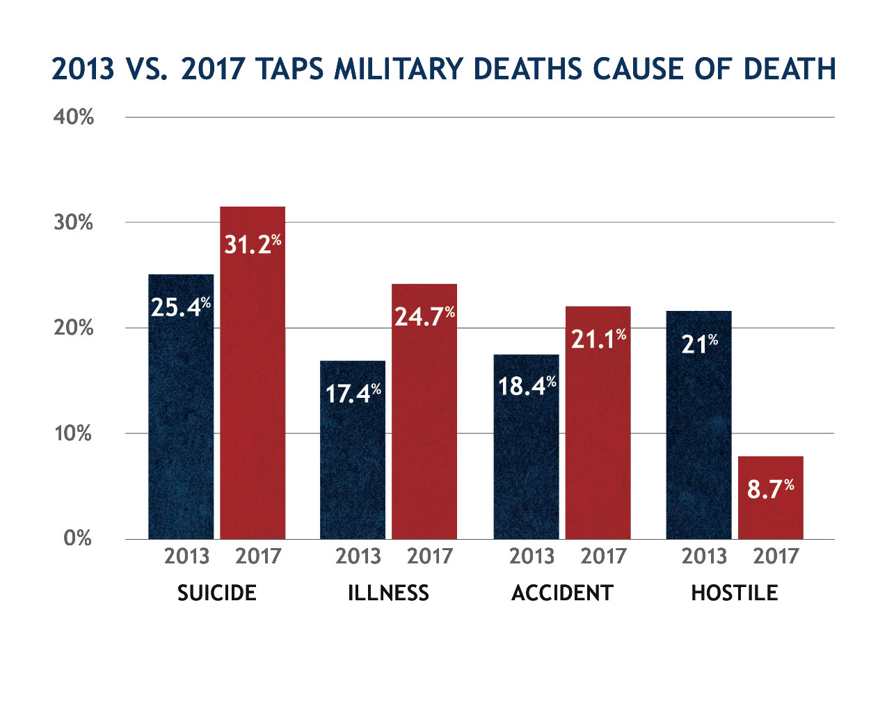 2017 Military Cause of Deaths Chart